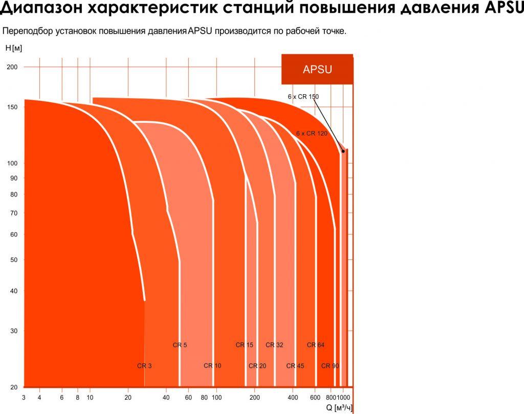 График-APSU