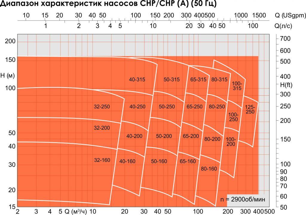 %d0%b3%d1%80%d0%b0%d1%84%d0%b8%d0%ba-chp