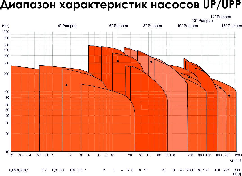 %d0%b3%d1%80%d0%b0%d1%84%d0%b8%d0%ba-up-upp