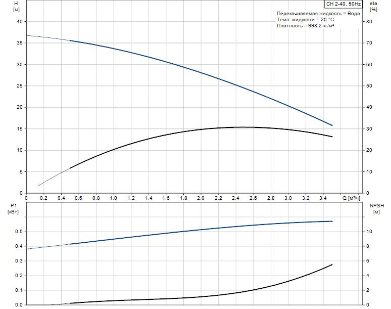 CH 2-45 PT-detail-pumpcurve