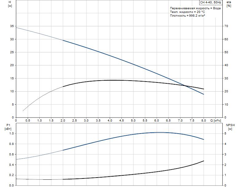 CH 4-40-detail-pumpcurve
