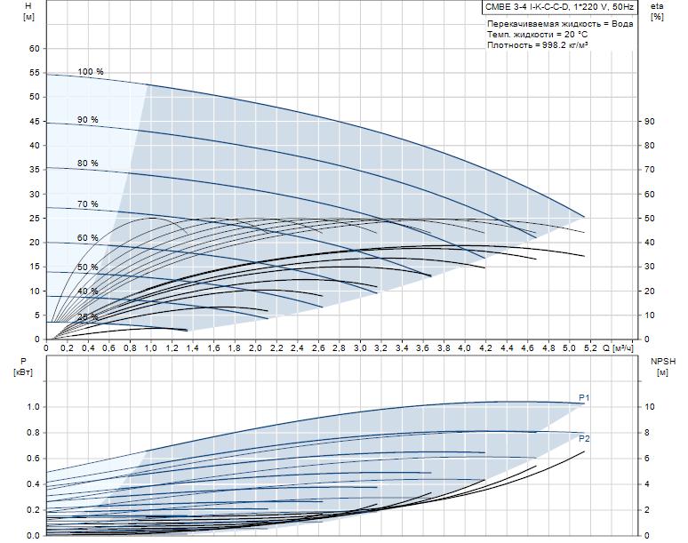 CMBE 3-4-detail-pumpcurve