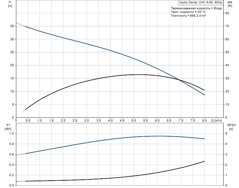 DP 10.65-detail-pumpcurve