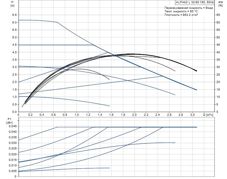 alpha2 l-detail-pumpcurve
